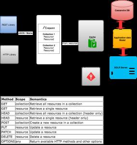 Sample search REST API High level design